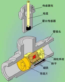 涡轮流量计厂家|涡轮流量计价格|涡轮流量计技术|涡轮流量计参数